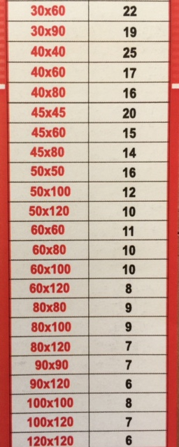 Tabela utroška nivelatora